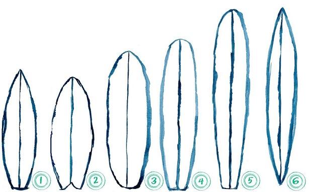 Surfbrettformen Boardshapes (c) seayousoon.de